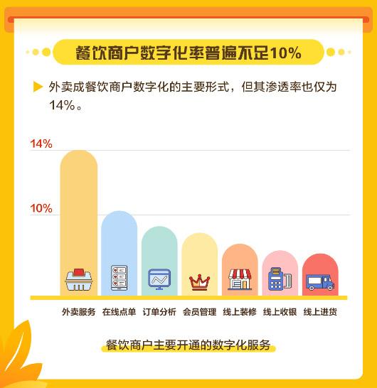 美团发布中国餐饮商户数字化调研报告,餐饮商户数字化率普遍不足10%
